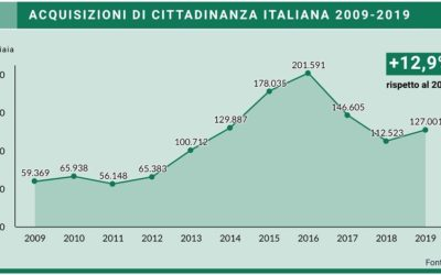 """""""NUOVI CITTADINI"""": I DISCENDENTI DI EMIGRATI ITALIANI  DI POCO INFERIORI AGLI STRANIERI RESIDENTI IN ITALIA. ANTICIPAZIONE DOSSIER STATISTICO IMMIGRAZIONE 2020 DEL 28 OTTOBRE"""